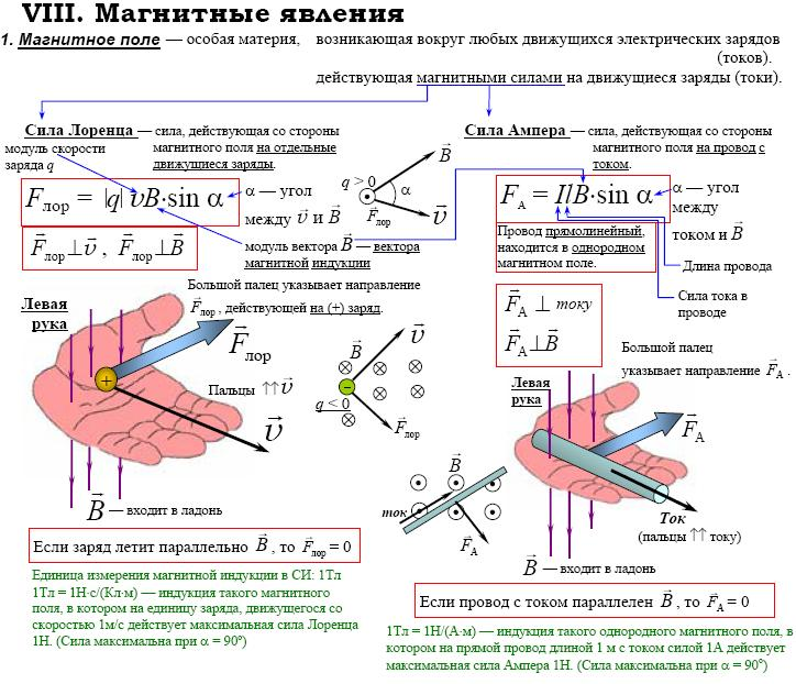 шпаргалка магнитного поля