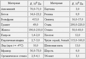 Таблица значений Модуля Юнга (модуля упругости)
