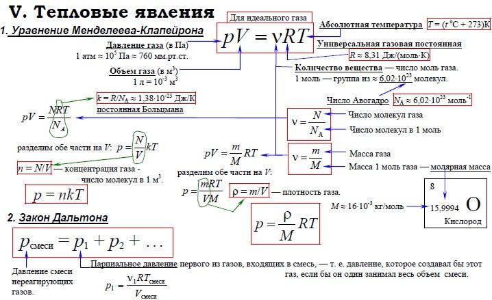 Молекулярка шпаргалки по физике
