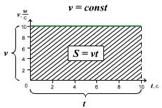 Правило определения перемещения (пути) по графику