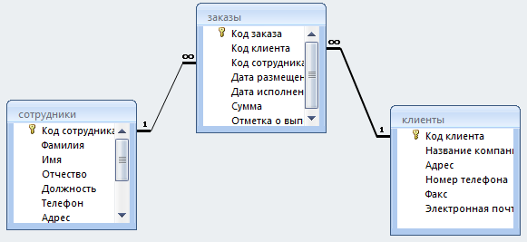 Создание связей между таблицами